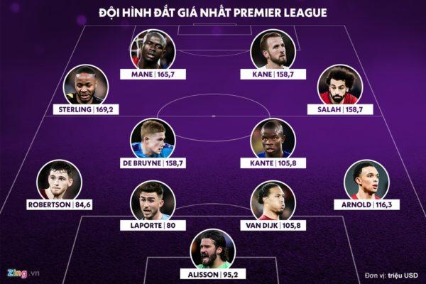 Đội hình đắt nhất Premier League với 8 cầu thủ giá hơn 100 triệu USD